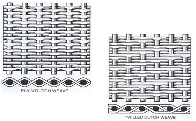 Dutch wire cloth is made of high quality stainless steel wire woven ...